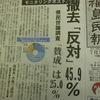 モニタリングポスト撤去に県民世論調査で反対が46%、賛成は25%