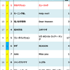 2013年Billboard JAPAN Hot 100週間チャート回顧