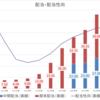 オリックス(8591)が増配を発表.増配率は驚異の26%.