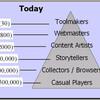OGC2008と「コミュニティ・ピラミッド」─CGM的視点から見たTRPG市場考