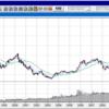 株価指数 指標比較