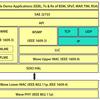 V2Xのセキュリティ機能 IEEE1609.2