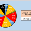 2020年44週目の資産報告(10/31)