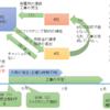 IR資料から会計不正を学ぼう②(建設、売上の架空計上)