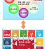 ESDの考え方と捉え方について(SDGsとESDとの関連)