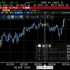 【株式】利下げ期待が高まり株式は続伸