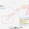 【リサーチに悩むebay物販初心者の方必見】私がリサーチする時の脳構図を、マインドマップで描いてみた。皆さんとの相違点も確認してみてください!