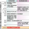 統計不正 更迭統括官、与党が招致拒否 野党「真相隠し」と批判 - 東京新聞(2019年2月6日)