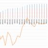【ペソ円2すくみ】トラリピのメキシコペソ円2すくみ検証。第28週 (8/1)は年利換算0%。ドル円があんなにすごいのに、またしても夏枯れ!ペソ円レポートは下がっても利益が出る仕掛けをしています。