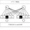 Restricted Boltzmann Machine for Collaborative Filtering