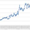 本日の損益 +62,264円