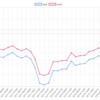 地下口座(12/10~14)の運用結果  +37.7pips 今週は2枚発行されました。