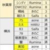 6月16日お披露目ワンオフモデル結果。