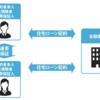 住宅ローン④ 〜ペアローンと連帯債務〜