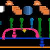 チームによる継続運用を意識したAWS環境におけるTerraformの活用