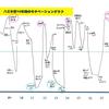 モチベーショングラフで振り返る、八乙女担の10年間