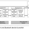 Bluetooth Classicのセキュリティ解析で使えるツールたち