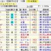 フェブラリーS・小倉大賞典2020の買い目