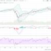 米国株式市場に危険信号?