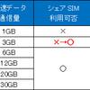 BIGLOBEのエンタメフリーが3GBプランから利用可能になった