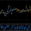 やたらゴールド相場で書いてるけど、通貨ペアも共通の分析