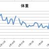 ブログ始めてからの朝計測の変化グラフ作ってみました