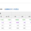 野村つみたて外国株投信が気になる。新興国株式クラスにも低コストで積立できます。