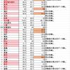 石渡嶺司氏の記事はミスリードだ-入学者の男女比は役に立たない