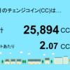 6月分のチェンジコインは25,894CCでした!