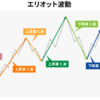 【暴騰・暴落宣言トレードコアPart3!これで初心者🔰を完全卒業!】はじめてのエリオット波動