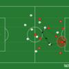 第31節 リヴァプールFC対アストンビラ 試合分析