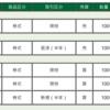 ヤフー株5/7ヤドカリくん買玉392円を399円で投げといた。だんだん住み心地がようなってきたから研究中