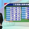 【中日ドラゴンズ】交流戦までの打撃成績まとめ