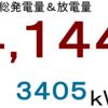 2020年12月分発電量&放電量