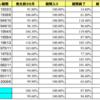 リセッションで株価は暴落するか。過去の結果を分析してみた。