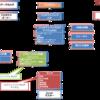 PBI(プロダクトバックログアイテム)とユーザーストーリーについて調べてみた。