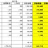210305 日本株状況 エフィッシモ吊り上げ