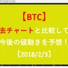 【BTC】過去チャートと比較して、今後の値動きを予想!【2018/2/3】