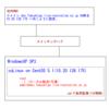 syslog と multilog の I/O負荷の差を調査