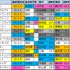 【パラダイスS大沼S予想(東京・函館)】2020/6/28(日)