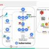 GKE上のkubernetesで機械学習運用環境(MLops)を作成手順・コマンド・知識メモ