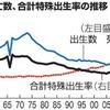 毎日新聞世論調査で安倍内閣支持率42%/安倍晋三と山本太郎に見る「批判なき政治」の弊害