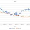 将棋AIの進捗 その28(弱点の克服)