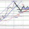 【FX ドル円】5月8日 ドル円チャート分析 今後のエントリーポイントを考えてみた