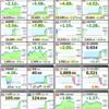【資産運用】ダウ史上最高値更新!