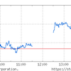 日本市場は米国離れしていない。内需株が好調。
