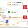 AWS Secrets ManagerをVPC閉域空間で利用するメモ