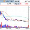 マネックスグループ、コインチェックの業績開示で株価爆発か!? レカム、遂に子会社中国市場上場申請でS高を達成!