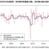 四半期GDP成長率の「年率換算」はどれぐらいブレるのか?