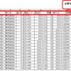 【Excel VBA 練習】必要な列が重複なく存在することを確認するマクロ ~静的配列の練習~